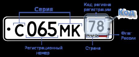 Коды автомобильных номеров России.  Номера регионов rus