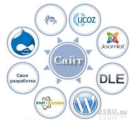 Выбор платформы для сайта.