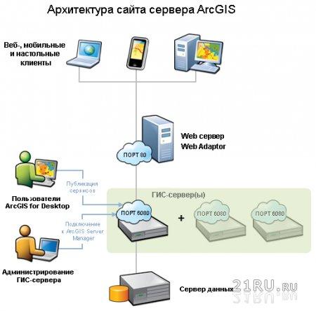 Производительность сайта в зависимости от доступа.